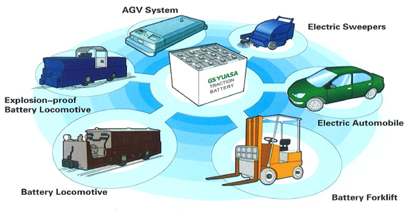 GS-YUASA Traction  Battery